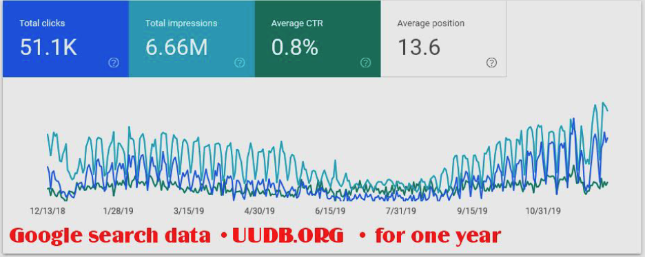 UUDB Google Search Data